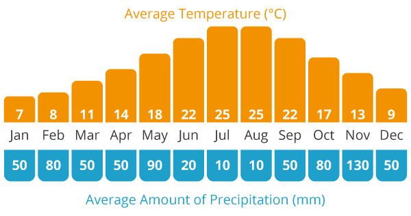 Average Temperature and Average Rain Chart for our Albania cycling holiday