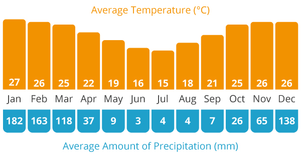 Average Temperature and Average Rain Chart for our North Argentina cycling holiday