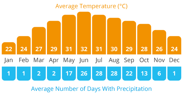 Average Temperature and Average Rain Chart for our Burma cycling holiday