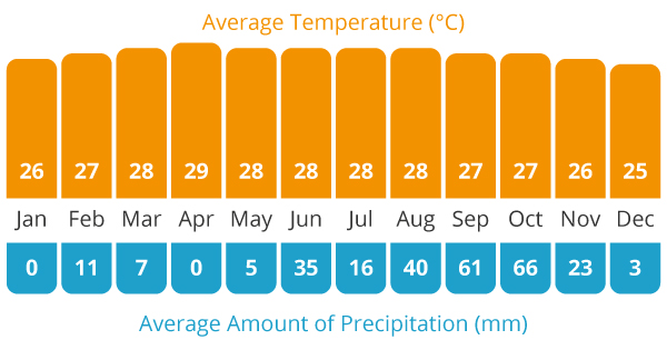 Average Temperature and Average Rain Chart for our Cambodia cycling holiday