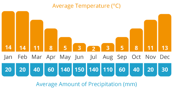 Average Temperature and Average Rain Chart For This Tour's location