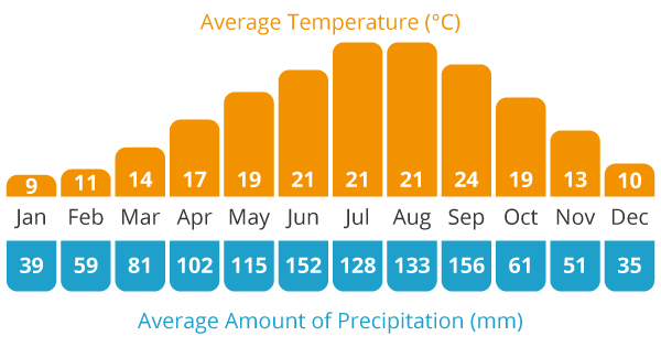 Average Temperature and Average Rain Chart for our Yunnan in China cycling holiday