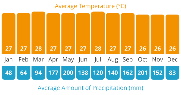 Average Temperature and Average Rain Chart for our Colombia cycling holiday