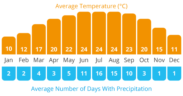 Average Temperature and Average Rain Chart for our Spiti and Ladakh in India cycling holiday