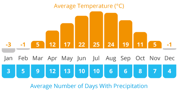 Average Temperature and Average Rain Chart For Kyrgyzstan cycling holiday