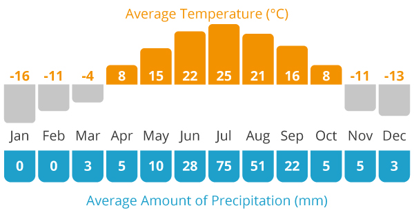 Average Temperature and Average Rain Chart for our Mongolia Bulgan cycling holiday