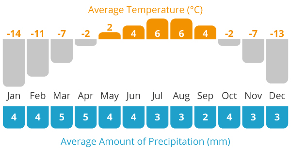 Average Temperature and Average Rain Chart For Pakistan cycling holiday