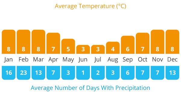 Average Temperature and Average Rain Chart v Peru and Bolivia cycling holiday