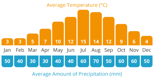 Average Temperature and Average Rain Chart for our Scotland cycling holiday
