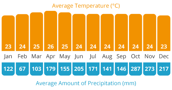 Average Temperature and Average Rain Chart for our Sri Lanka cycling holiday
