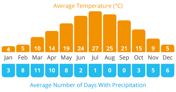 Average Temperature and Average Rain Chart for our Tajikistan and Kyrgyzstan cycling holiday