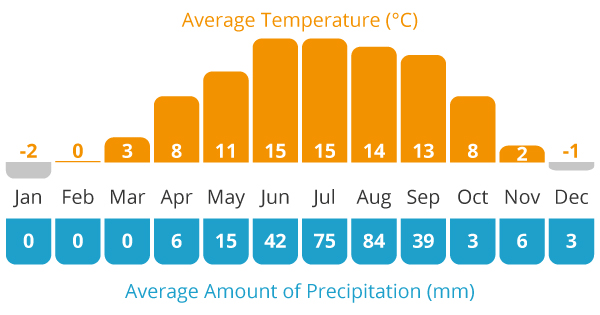 Average Temperature and Average Rain Chart For Tibet cycling holiday