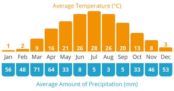 Average Temperature and Average Rain Chart for our Uzbekistan cycling holiday
