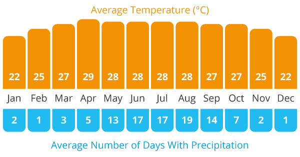 Average Temperature and Average Rain Chart for our Vietnam, Laos and Thailand cycling holiday