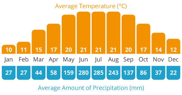 Average Temperature and Average Rain Chart for our Vietnam cycling holiday