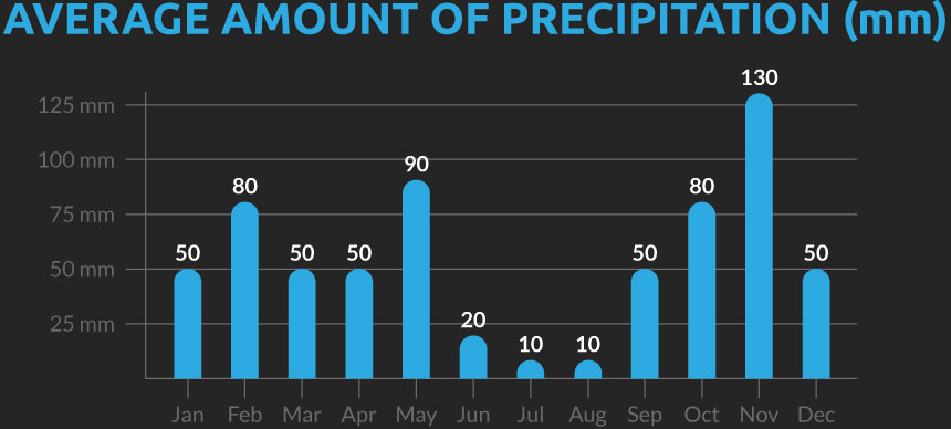 Chart showing the average number of days with precipitation for our Albania cycling holiday
