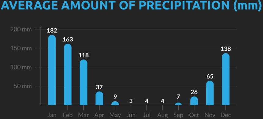 Chart showing the average number of days with precipitation for our Argentina cycling holiday