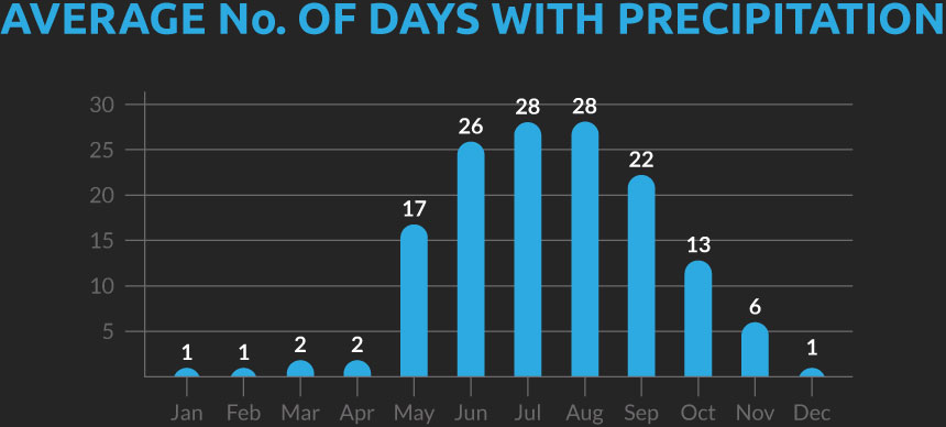 Chart showing the average number of days with precipitation for our Burma cycling holiday
