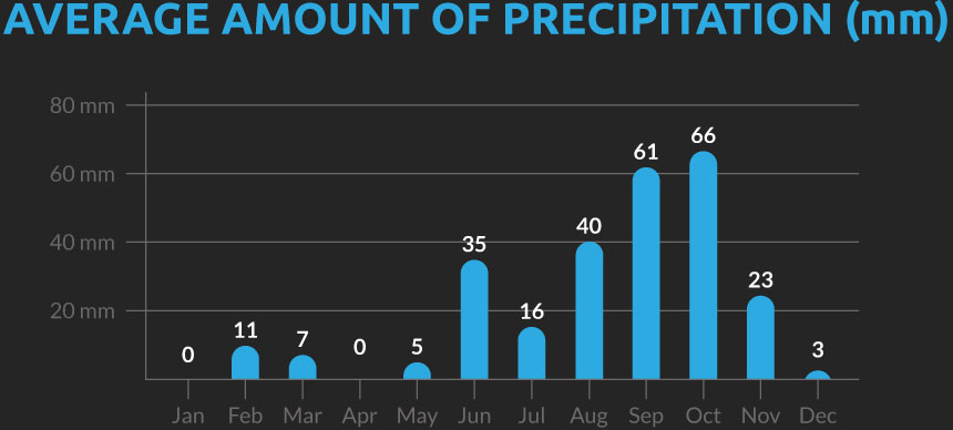 Chart showing the average number of days with precipitation for our Cambodia cycling holiday