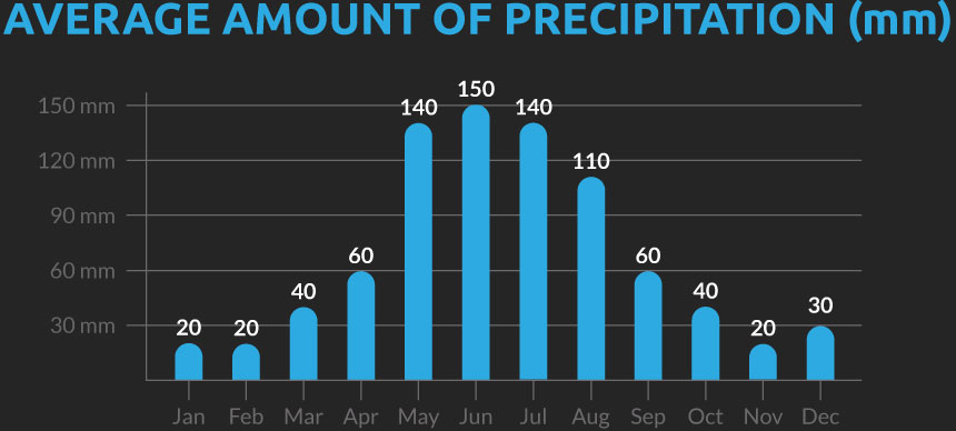 Chart showing the average number of days with precipitation for our Chile and Argentina cycling holiday