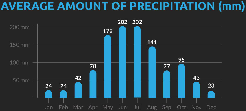 Chart showing the average number of days with precipitation for our South East China cycling holiday