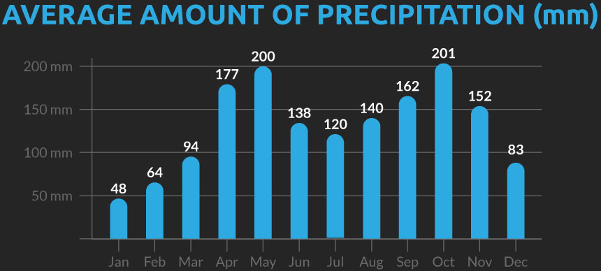 Chart showing the average number of days with precipitation for our Colombia cycling holiday