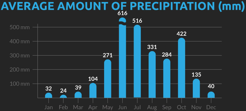 Chart showing the average number of days with precipitation for our Indian Kerala cycling holiday