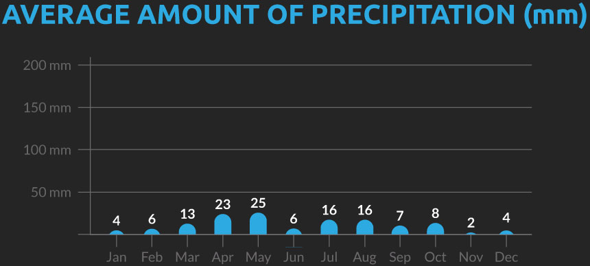 Chart showing the average number of days with precipitation for our Kyrgyzstan cycling holiday