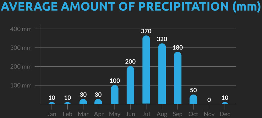 Chart showing the average number of days with precipitation for our Nepal cycling holiday