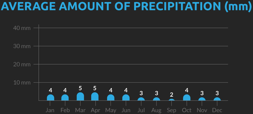 Chart showing the average number of days with precipitation for our Pakistan cycling holiday