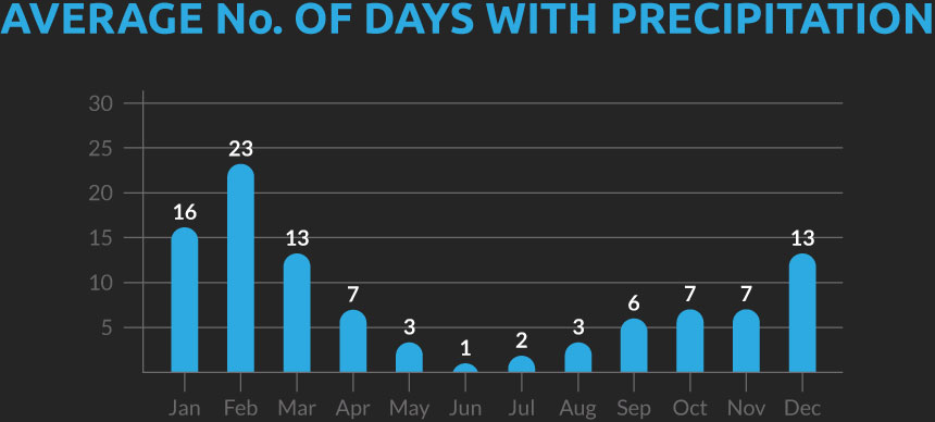 Chart showing the average number of days with precipitation for our Peru and Bolivia cycling holiday