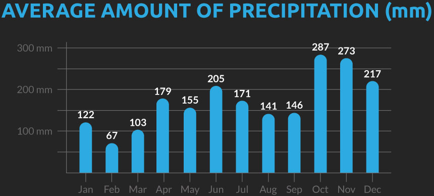 Chart showing the average number of days with precipitation for our Sri Lanka cycling holiday