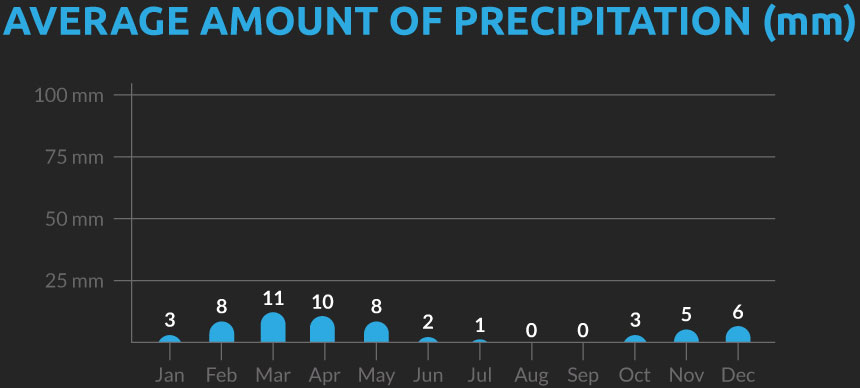 Chart showing the average number of days with precipitation for our Tajikistan to Kyrgyzstan cycling holiday