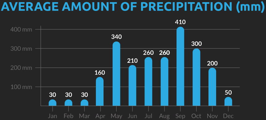 Chart showing the average number of days with precipitation for our Thailand cycling holiday