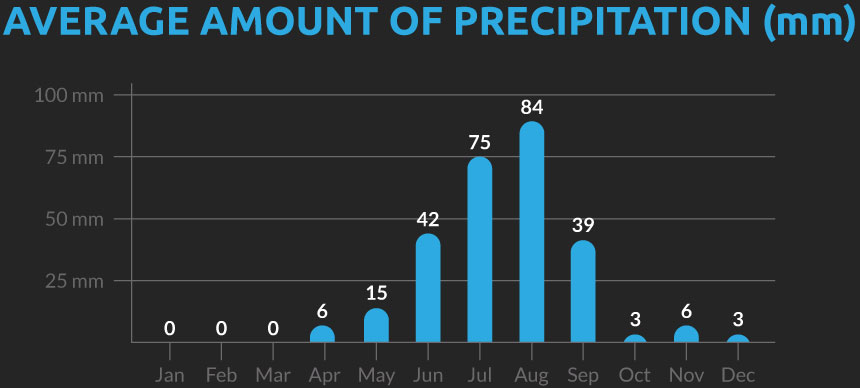 Chart showing the average number of days with precipitation for our Tibet cycling holiday