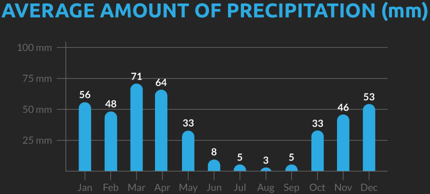 Chart showing the average number of days with precipitation for our Uzbekistan cycling holiday