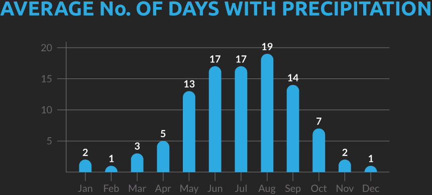 Chart showing the average number of days with precipitation for our Vietnam, Laos and Thailand cycling holiday