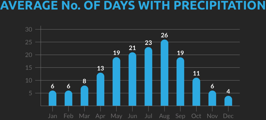 Chart showing the average number of days with precipitation for our Vietnam and Laos cycling holiday