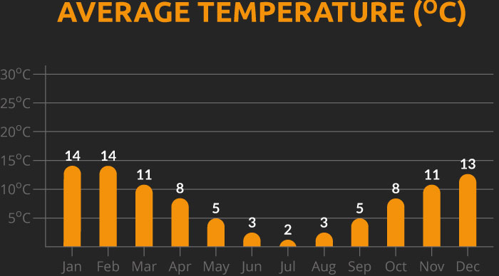 Chart showing the average temperature for our Chile and Argentina cycling holiday