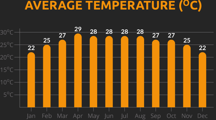 Chart showing the average temperature for our Laos and Thailand cycling holiday