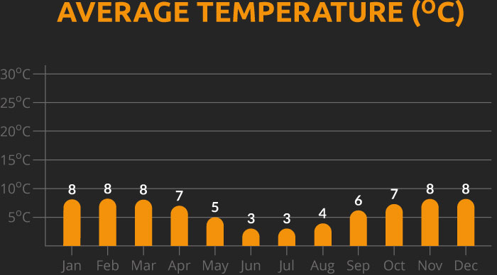 Chart showing the average temperature for our Peru and Bolivia cycling holiday