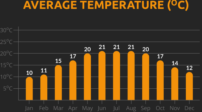 Chart showing the average temperature for our Vietnam cycling holiday