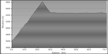 Altitiude Graph, showing at what altitude we will be cycling at during the distance of the days cycling